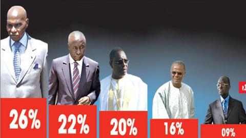 Présidentielle de 2012: Le dernier sondage secret qui vient tout brouiller
