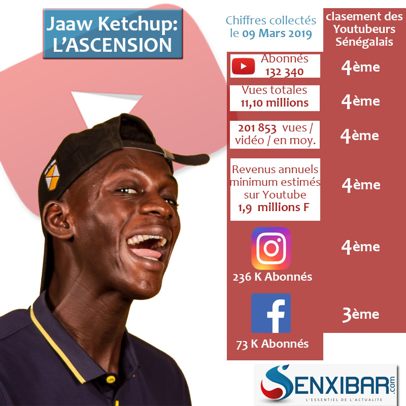 Focus Youtube Sénégal : Jaaw Ketchup, l'ascension