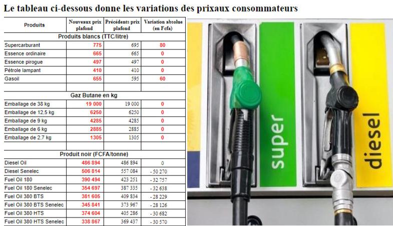 Hausse du carburant : voici les nouveaux prix à partir de ce samedi…