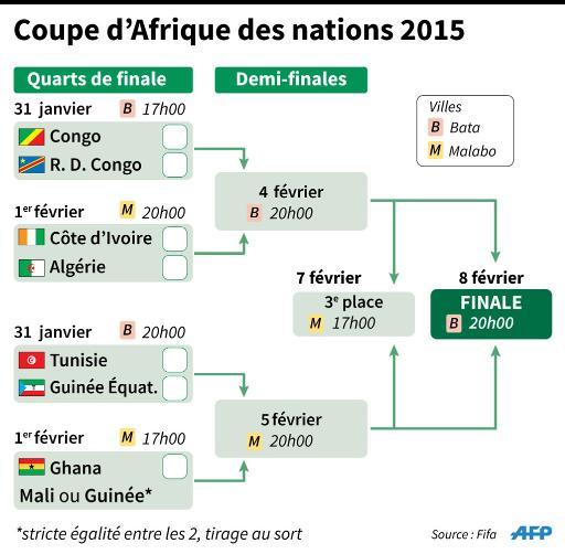 Graphique de pr sentation du tableau final de la coupe d - Coupe afrique des nations 2015 groupe ...