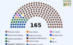 Résultats des législatives: BBY rafle la mise avec 125 députés sur 165 (OFFICIEL)